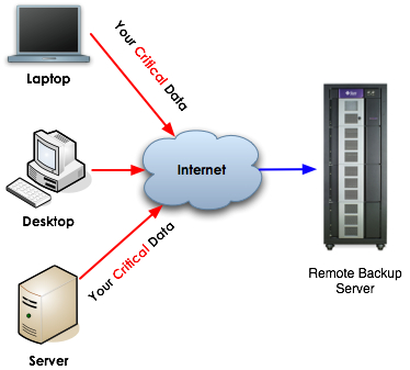 remote-backup-diagram